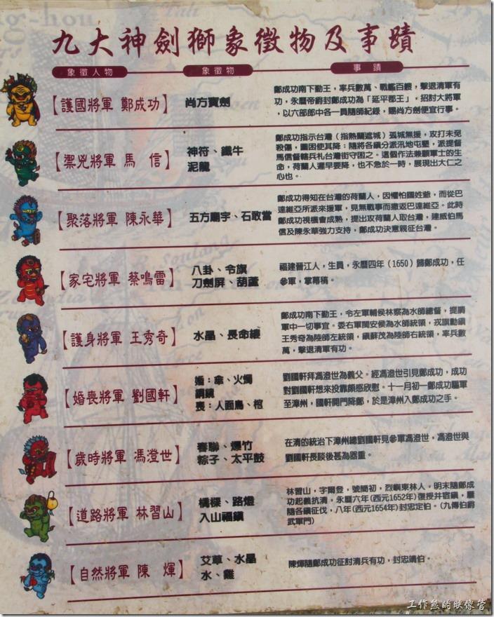 台南-安平劍獅公園。台南劍獅公園內九大劍獅公仔的命名極大表人物,以及象徵物說明。