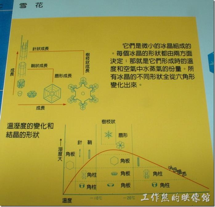 台南-南區氣象站。雪花是如何製造出來的,不同的濕度與溫度繪製造出不同的冰晶形狀。