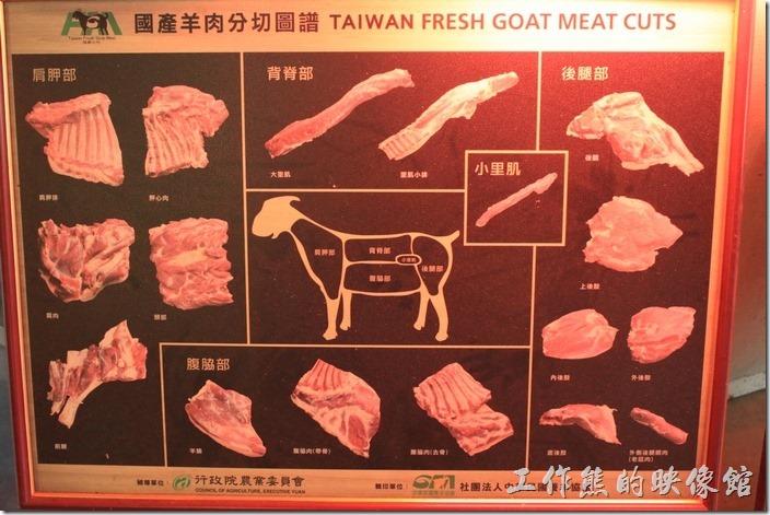 台南新化-王家燻羊肉。餐廳內有羊肉分切圖譜,可以讓客人知道吃的是那一部位。