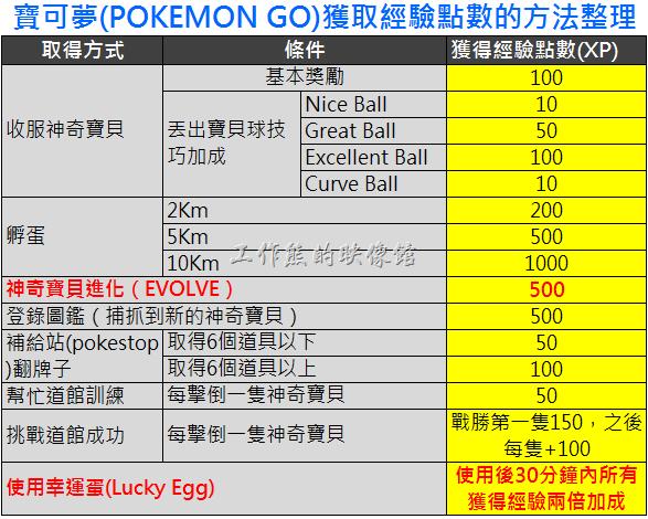寶可夢(POKEMON GO)獲取經驗點數的方法整理