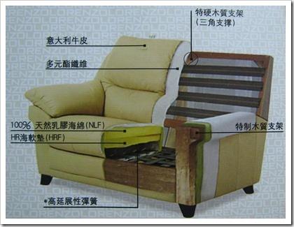 我的室內裝潢經驗:Lorenzo 羅蘭索沙發