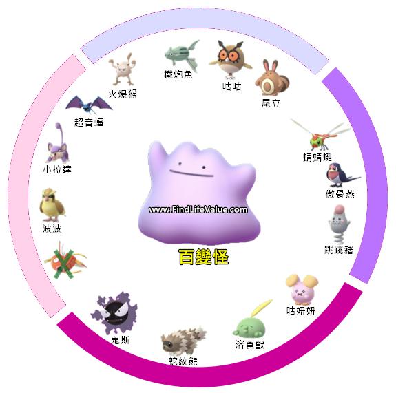 《Pokémon》整理百變怪偽裝的14種寶可夢