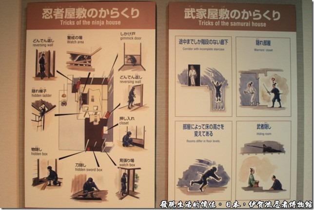 日本伊賀流忍者博物館,圖片示範忍者屋內的各種設備的用途。